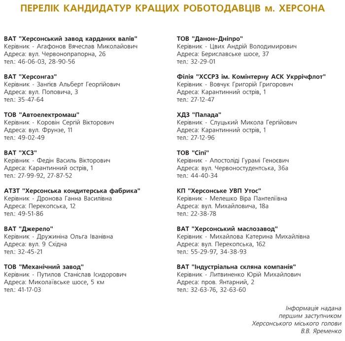 ПЕРЕЛІК КАНДИДАТУР КРАЩИХ РОБОТОДАВЦІВ М. ХЕРСОНА